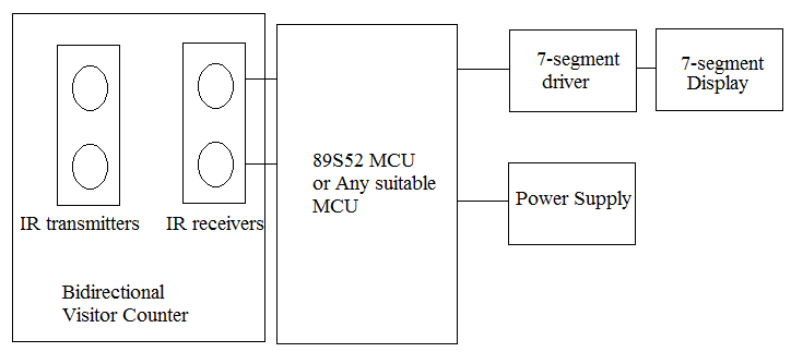 Automatic Electrical Appliances Onoff Control Using Bidirectional