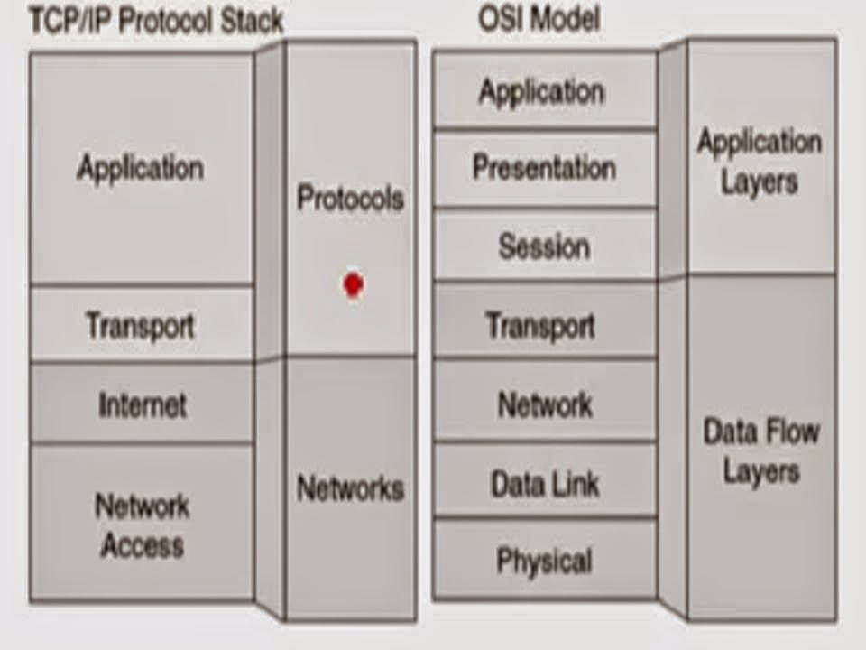 security and the osi model essay Tls is a successor to secure sockets layer protocol, or ssl tls provides secure communications on the internet for such things as e-mail, internet faxing, and other data transfers.