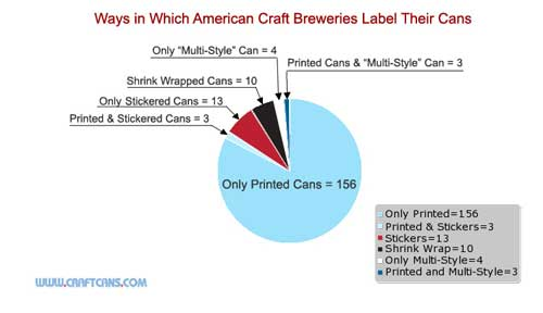 Craft beer can labels by the numbers