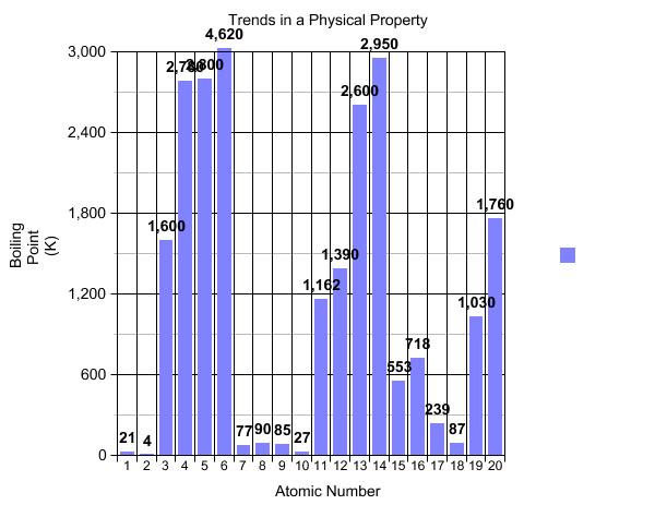 High School Chemistry/Using Data