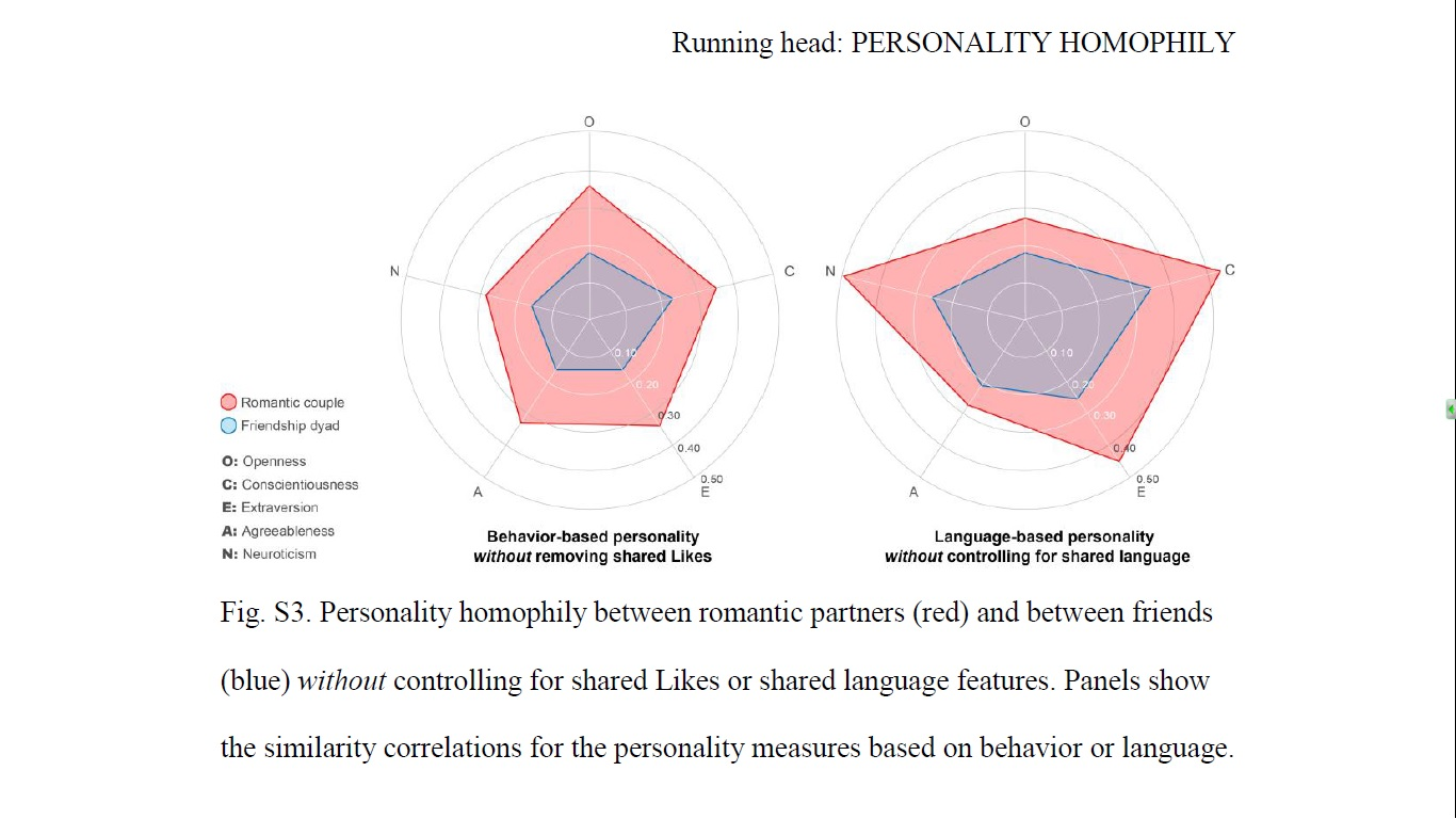 homophily in online dating Online dating and assortative mating: a study of partisanship in romantic relationships publication date january 30, 2017 in.