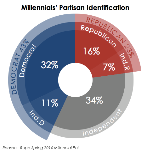 essays on millennials This report from the us chamber of commerce foundation was published in 2012 see more content related to millennials, from the us chamber of commerce foundation the millennial generation research review.