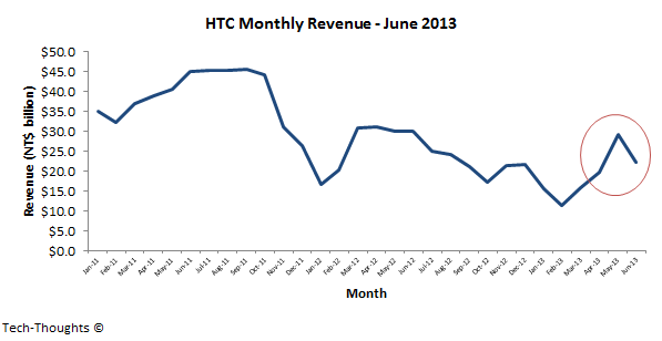 HTC Monthly Revenue - June 2013