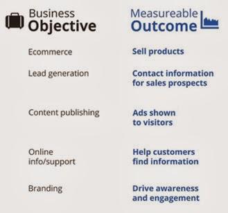 Objetivos de negócios X Tipo de Website