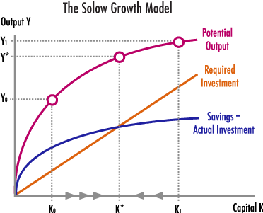 solow ad and sras growth curves Aggregate demand-aggregate supply use a graph of the ad-as model to illustrate long-run economic growth describe the effect on the ad, sras, and lras curves.