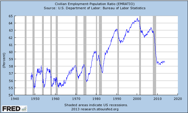 Job Market Remains Awful; Stimulus Measures Have Helped Little - employment to population chart