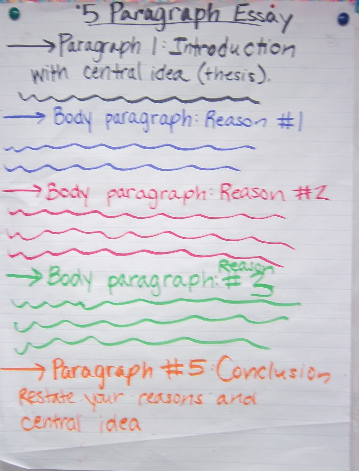 the 5 paragraph essay posters