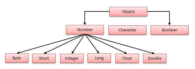Wrapper classes in Java