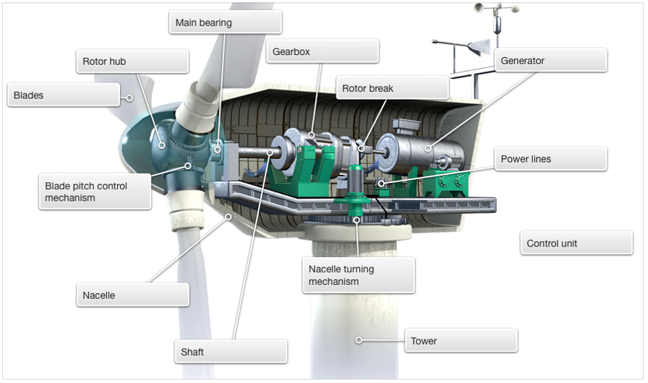 wind turbine cross section