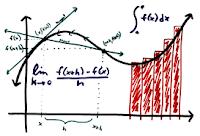 Imagen sobre  Cálculo Diferencial y Cálculo Integral. ¿Qué es el Cálculo?. Video explicativo.