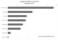 Canada large car sales chart October 2012