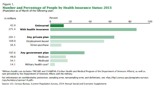 """percentage who are not insured in US"""