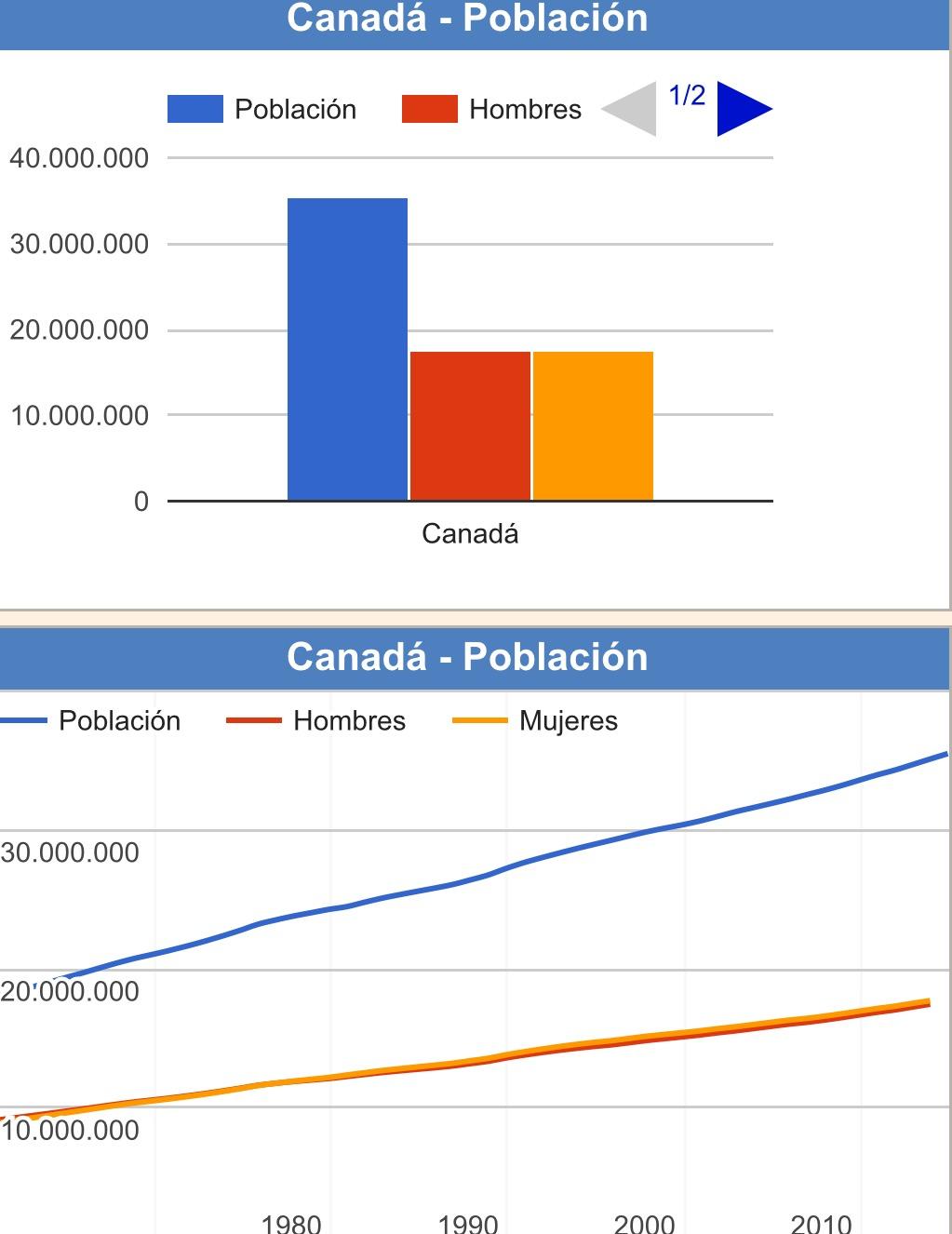 Dorable Reanuda Canadá 2014 Adorno - Ejemplo De Colección De ...