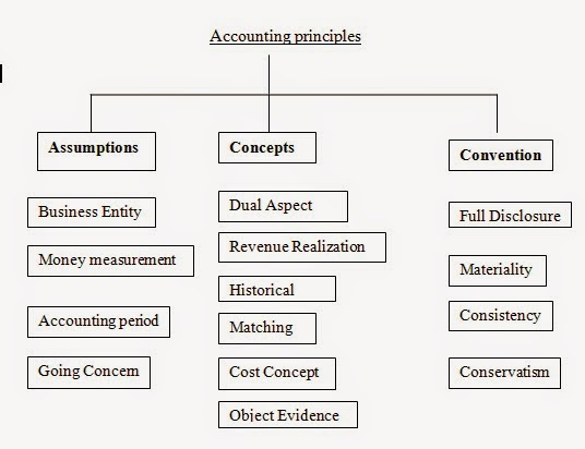 basic accounting principles and business structure Learn about the basic accounting principles: accrual basis of accounting, going concern, accounting entity, time period, monetary unit assumption, and more.