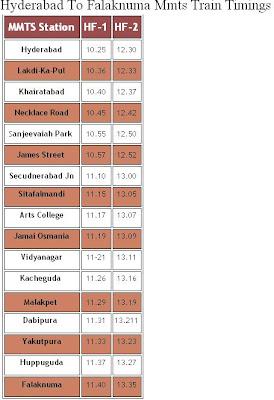 Hyderabad to Falaknuma MMTS Train Timings