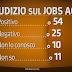 Porta a Porta sondaggi opposti sul Jobs Act