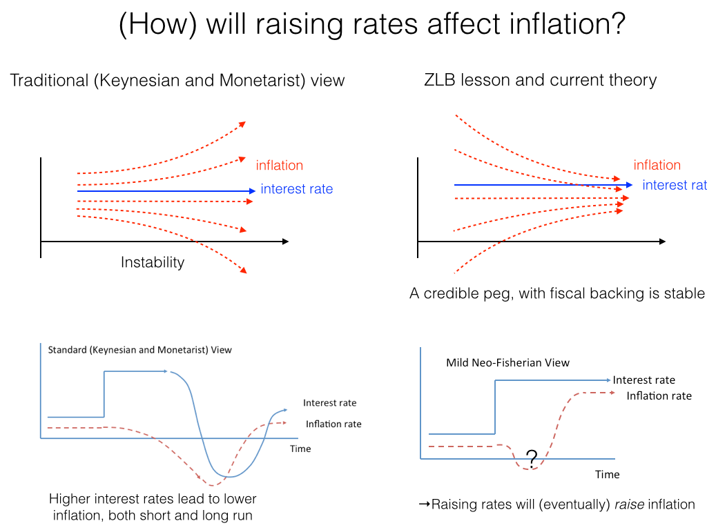 keynesian and monetarist theory of inflation I will start by mainly exploring keynesian's theories of inflation and its several sections keynesian economic theory says that money is transparent to real.