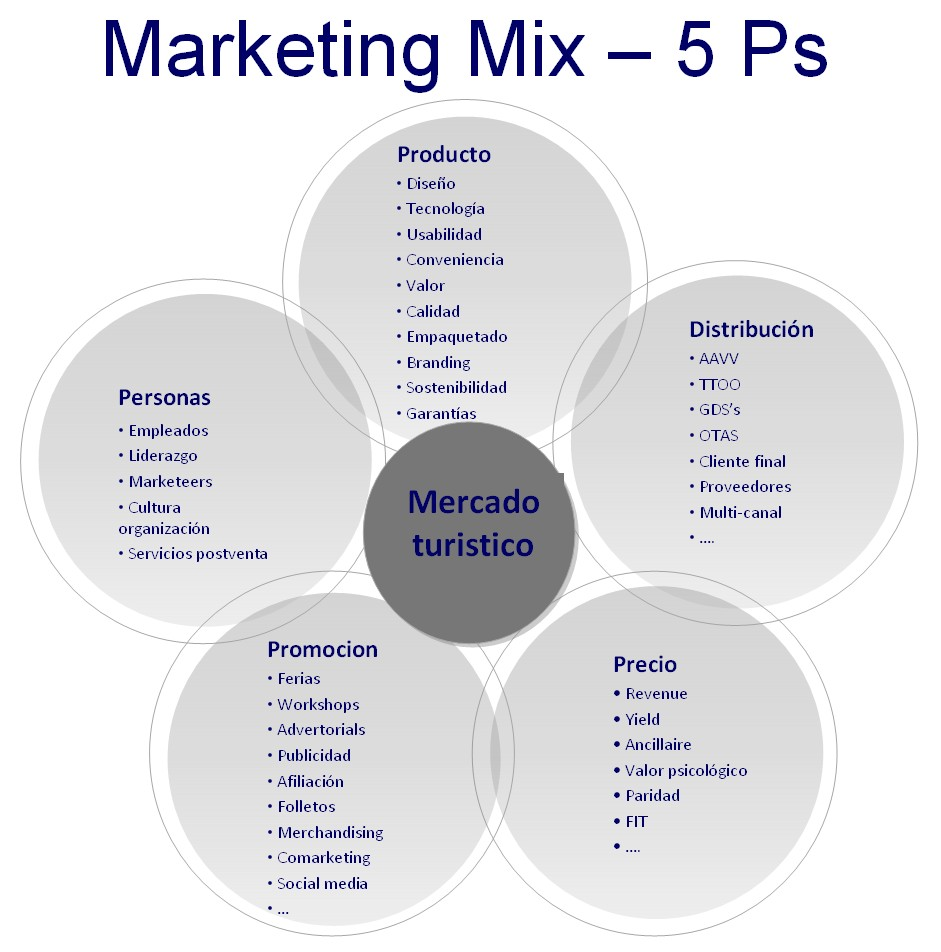 4 p s of marketing for a blackberry Analizamos las 4 p's del marketing mix desde el punto de vista de las  de  windows phone y la tienda de aplicaciones blackberry world.