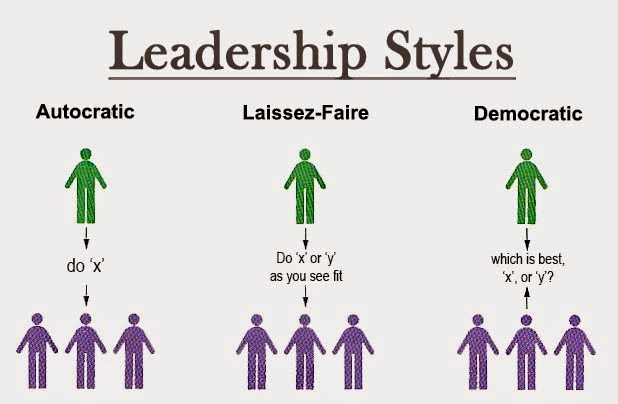 different leadership styles used in the Leadership strength lies in the ability of a leader to switch between the different leadership styles as per the situation and the people they lead.