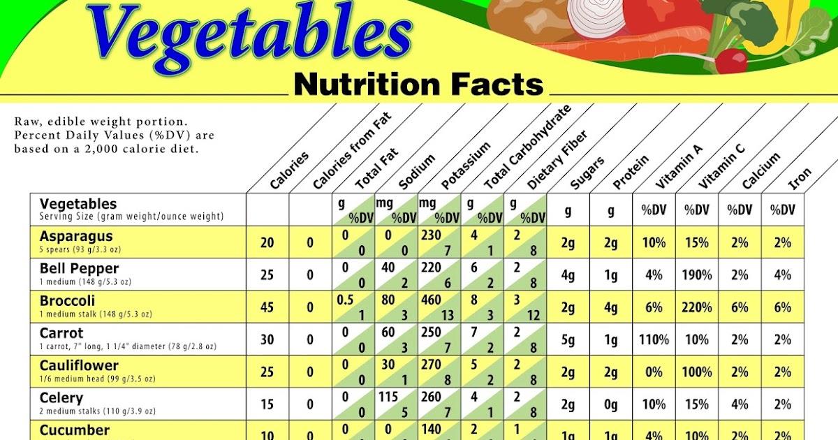 Calorie chart nutrition facts of vegetables biglee s blogs
