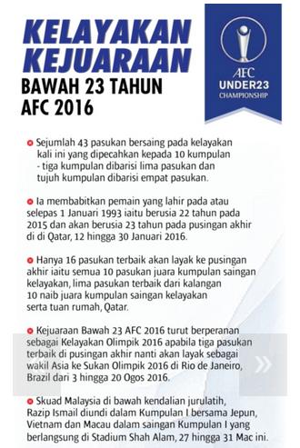 Keputusan Penuh Malaysia Vs Vietnam 27 Mac 2015 AFC B23 Tahun