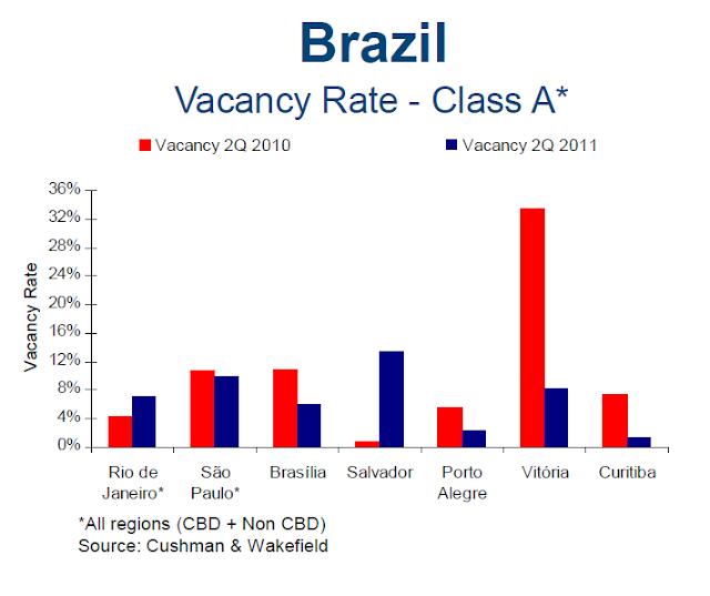 taxa de vacância - imoveis - Brasil