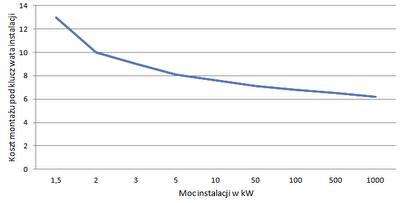 Koszty instalacji fotowoltaicznej w zależności od mocy