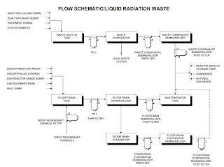 flow chart of liquid radiation waste treatment