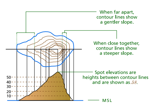 Basics Of A Topographic Map Gyan Information Pedia
