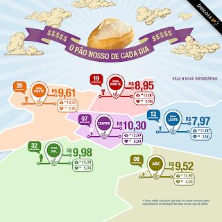 comparando o preço do pão em São Paulo