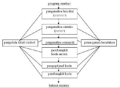 http://1.bp.blogspot.com/-ksfQsxT_1Ys/TWKK0aejNkI/AAAAAAAAAi0/-RyQ1_Ec-6U/s1600/fase%2Bfase%2Bproses.JPG
