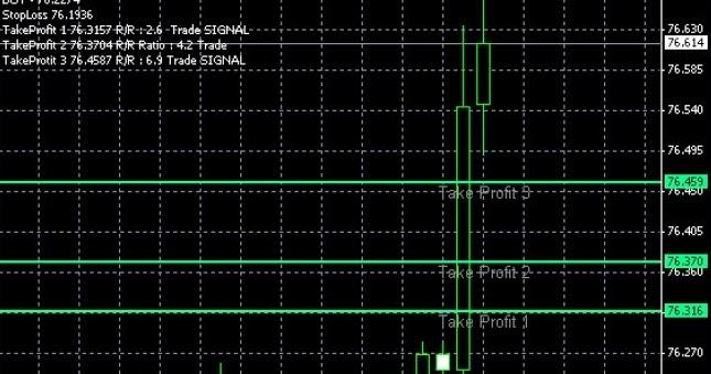 Forex fibonacci indicator free download