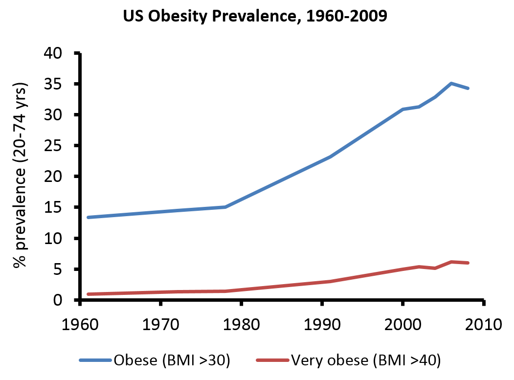 role of fast food in increasing childhood obesity New research shows that, for the majority of americans, eating some candy and fast food doesn't lead to weight gain.