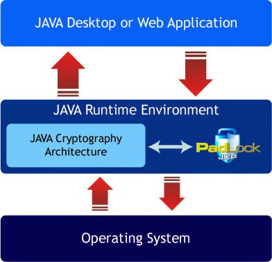 This web page is your supply to download or update your existing Java Runtime Environment