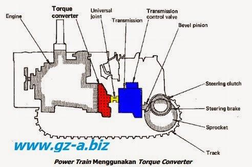 Konstruksi dan Prinsip Kerja Torque Converter