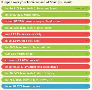 Comparación de cifras entre España y Japón