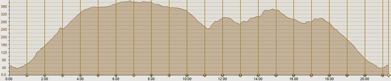 Kloof Nek Classic 21km Elevation Profile