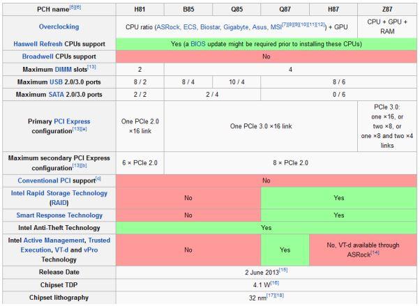 Perbedaan_Chipset_H81_B85_Q85_Q87_H87_Z87_LGA_1150