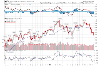 $WTIC