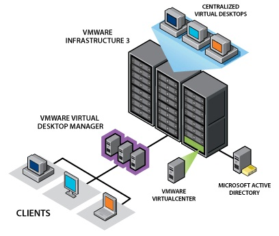 thesis on server virtualization