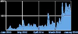 Total Chart 1 Jan 2018
