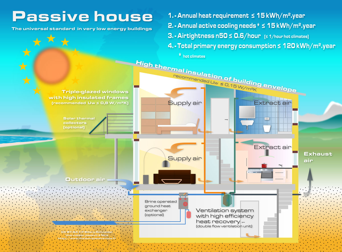 Passive house design for Chambre a air en anglais