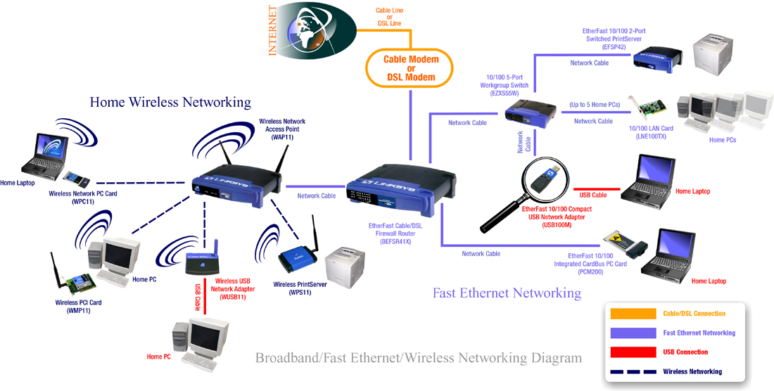wireless networking Introduction community wireless networks can be designed in many ways to help you understand these different methods for designing networks, this document covers the basics of what different devices do in wireless networks, and how they can be used in different configurations.