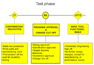 Product development process detail