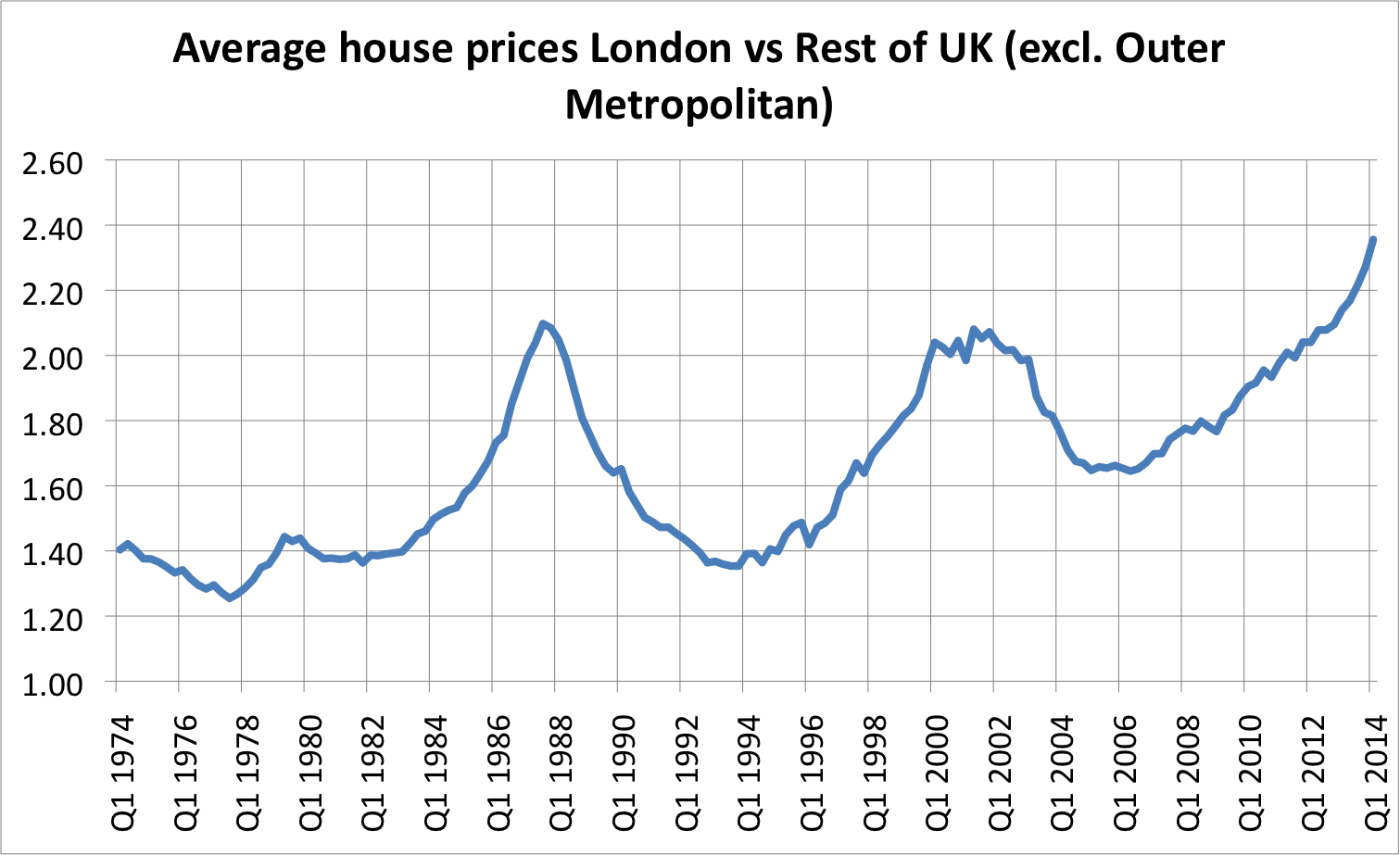 Mark wadsworth april 2014 assuming your aim is to collect as much rent as possible and you are indifferent to absolute house prices it would have been a good strategy to simply sell biocorpaavc