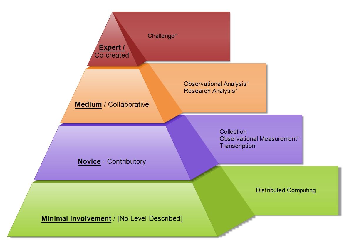 OpenScientist: The Levels of Citizen Science Involvement - Part 1