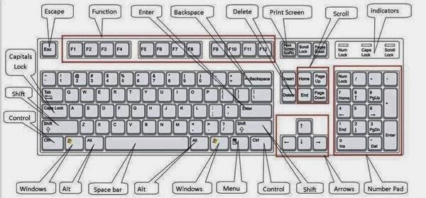 Những phím tắt nhanh cho người dùng Windows