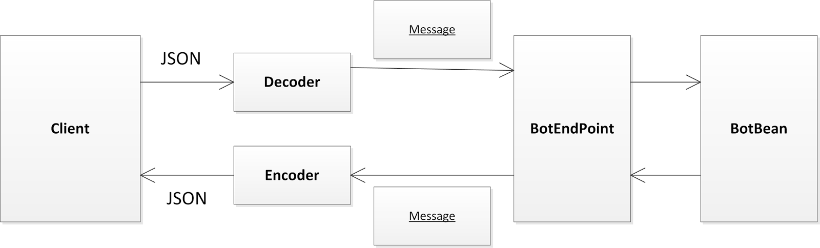 Chat application using java ee 7 web sockets for Java 7 architecture