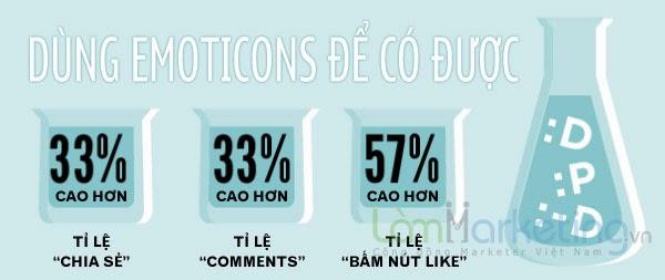 7 thống kê cách làm Facebook Marketing hiệu quả