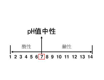 14時為極鹼性。pH=1時為極酸性。以上是中學課本中都曾教過的普通科學常識。